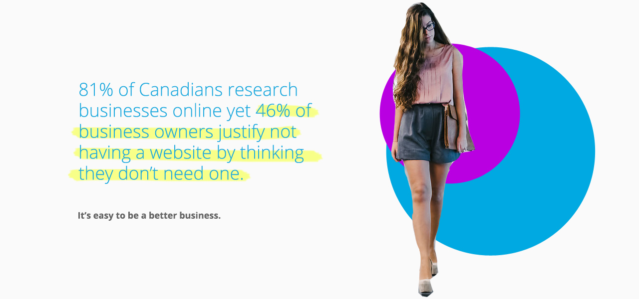 81% of Canadians research businesses online yet 46% of business owners justify not having a website by thinking they don't need one.